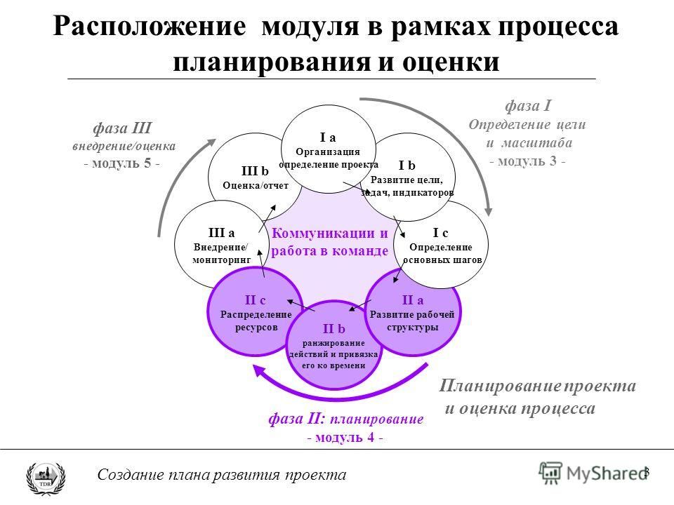 3 Создание плана развития проекта Расположение модуля в рамках процесса планирования и оценки III b Оценка/отчет III a Внедрение/ мониторинг II c Распределение ресурсов II b ранжирование действий и привязка его ко времени II a Развитие рабочей структ