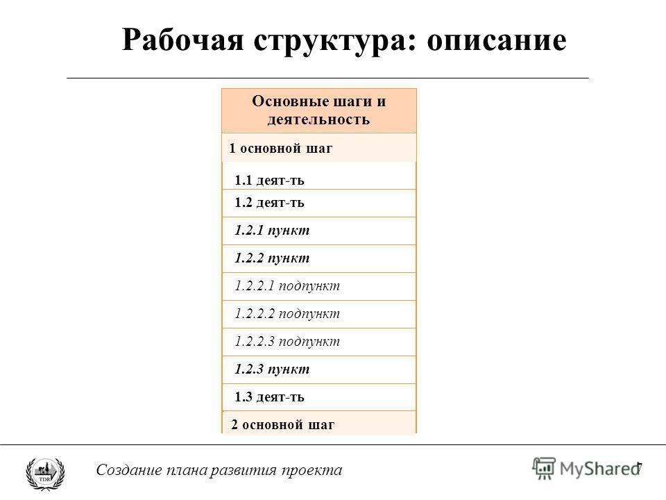 7 Создание плана развития проекта Рабочая структура: описание Основные шаги и деятельность 1.2 деят-ть 1.2.1 пункт 1.2.2 пункт 1.2.2.1 подпункт 1.2.2.2 подпункт 1.2.2.3 подпункт 1.2.3 пункт 1.3 деят-ть 1.1 деят-ть 1 основной шаг 2 основной шаг