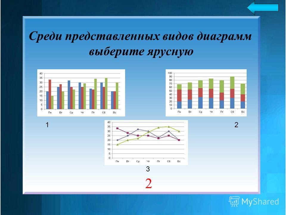 Среди представленных видов диаграмм выберите ярусную 2 1 3 2