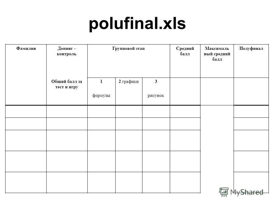polufinal.xls Фамилия Допинг - контроль Групповой этап Средний балл Максималь ный средний балл Полуфинал Общий балл за тест и игру 12 графики 3 формулырисунок