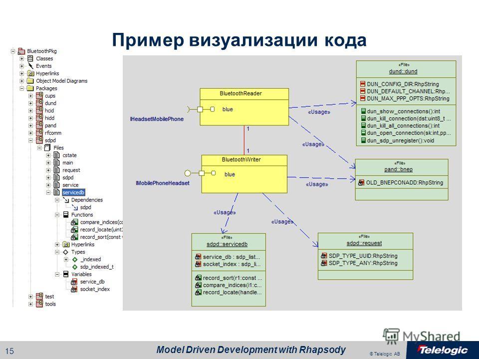 © Telelogic AB Model Driven Development with Rhapsody 14 ОСРВ Внеш. код Каркас Сгенерированный код Использование внешнего кода Визуализация внешнего кода Появляется возможность ссылаться на внешний код в модели Бри сборке приложения код не генерирует