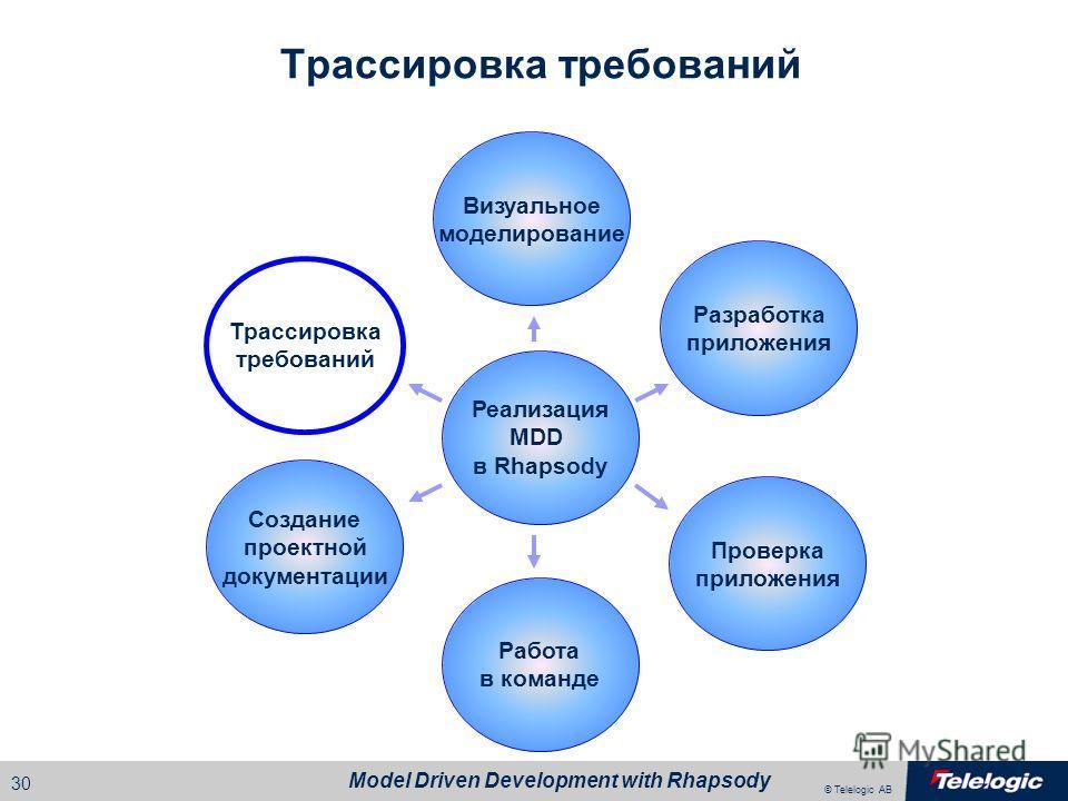© Telelogic AB Model Driven Development with Rhapsody 29 Генерация документации в формате html