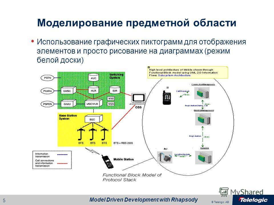 © Telelogic AB Model Driven Development with Rhapsody 4 UML 2 Rhapsody является лучшим средством для моделирования с использованием UML 2 при разработке встраиваемых систем i-Logix активно участвовал в определении семантики UML для моделирования пове