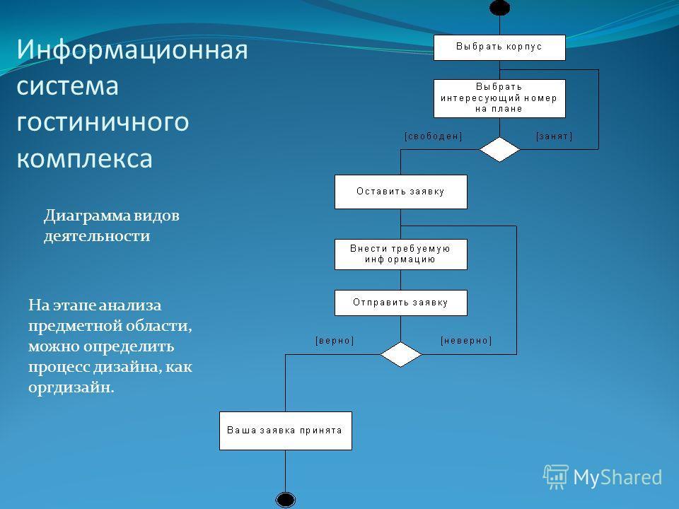 Информационная система гостиничного комплекса Диаграмма видов деятельности На этапе анализа предметной области, можно определить процесс дизайна, как оргдизайн.