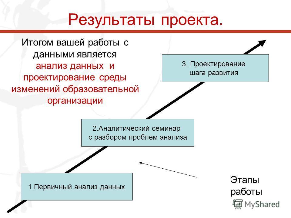 Результаты проекта. Итогом вашей работы с данными является анализ данных и проектирование среды изменений образовательной организации 1. Первичный анализ данных 2. Аналитический семинар с разбором проблем анализа 3. Проектирование шага развития Этапы