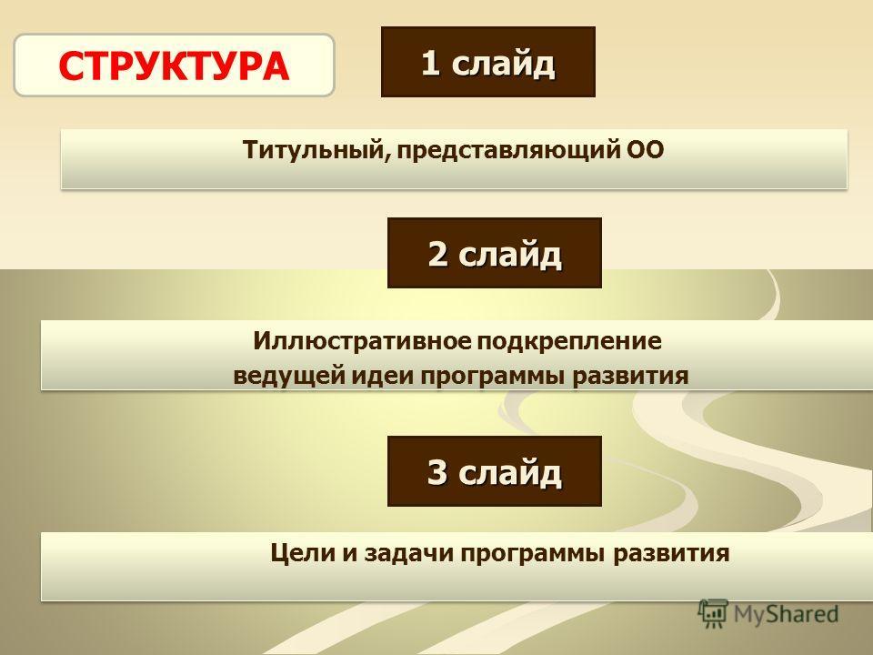 Титульный, представляющий ОО 1 слайд 2 слайд Иллюстративное подкрепление ведущей идеи программы развития Иллюстративное подкрепление ведущей идеи программы развития 3 слайд Цели и задачи программы развития СТРУКТУРА