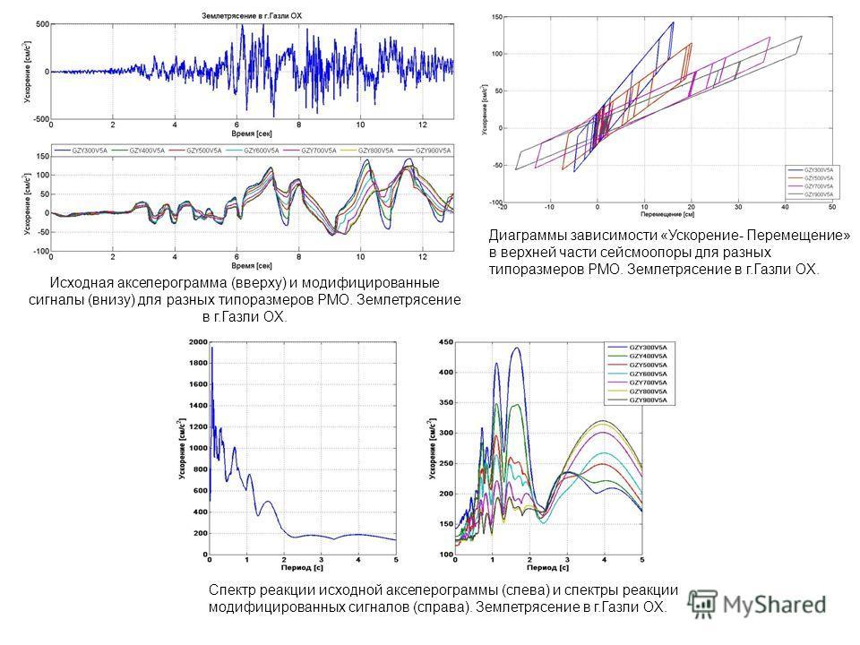 Спектр реакции исходной акселерограммы (слева) и спектры реакции модифицированных сигналов (справа). Землетрясение в г.Газли OX. Диаграммы зависимости «Ускорение- Перемещение» в верхней части сейсмоопоры для разных типоразмеров РМО. Землетрясение в г