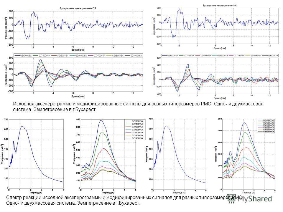 Исходная акселерограмма и модифицированные сигналы для разных типоразмеров РМО. Одно- и двухмассовая система. Землетрясение в г.Бухарест. Спектр реакции исходной акселерограммы и модифицированных сигналов для разных типоразмеров РМО. Одно- и двухмасс