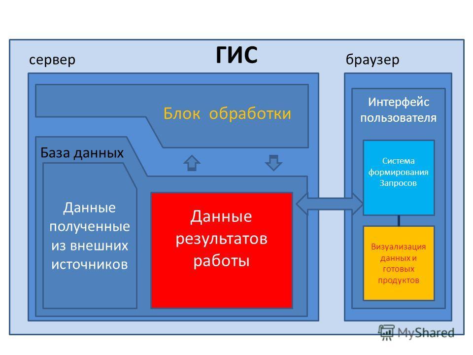 Интерфейс пользователя сервер ГИС браузер Визуализация данных и готовых продуктов Данные результатов работы База данных Данные полученные из внешних источников Система формирования Запросов Блок обработки