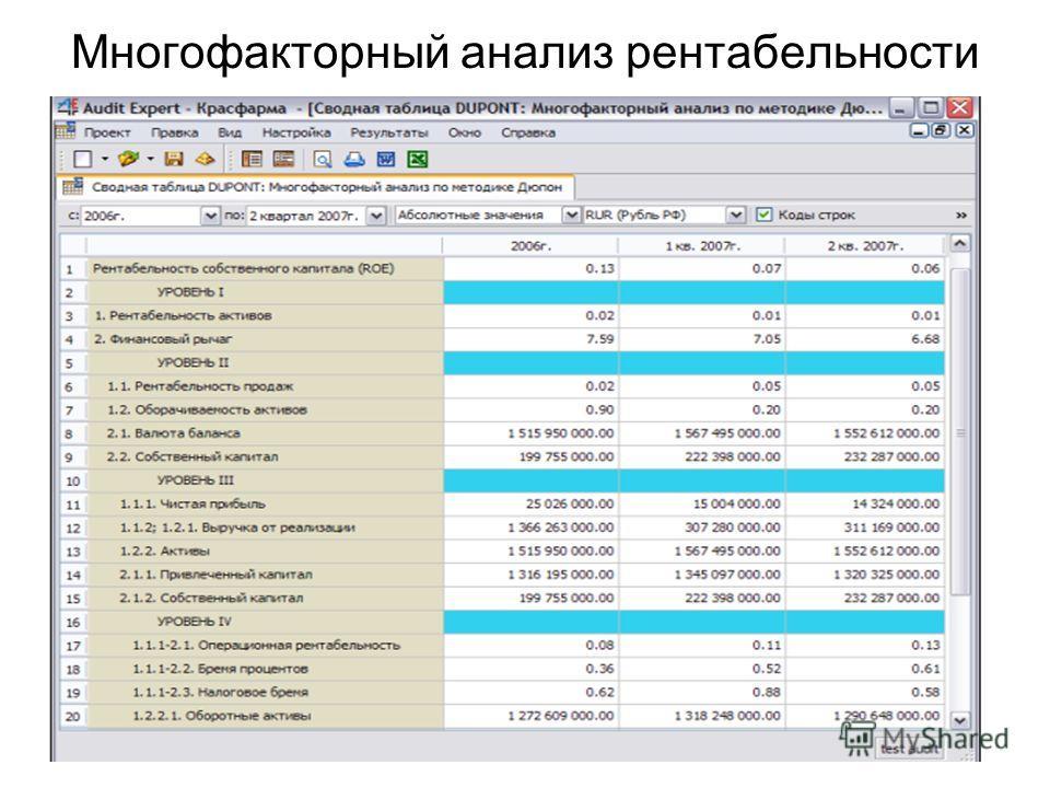 Многофакторный анализ рентабельности