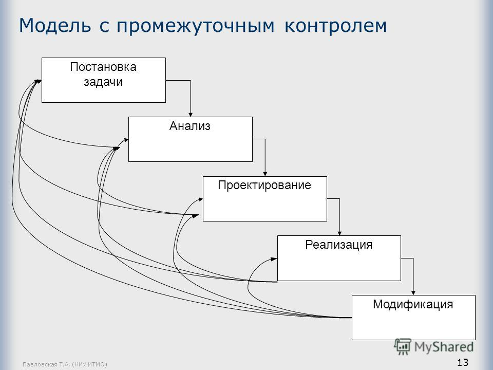 Павловская Т.А. (НИУ ИТМО) 13 Модель с промежуточным контролем Постановка задачи Анализ Проектирование Реализация Модификация