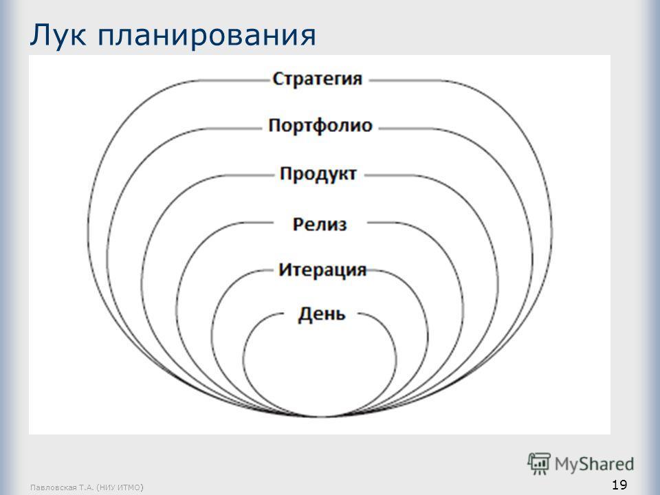 Лук планирования Павловская Т.А. (НИУ ИТМО) 19