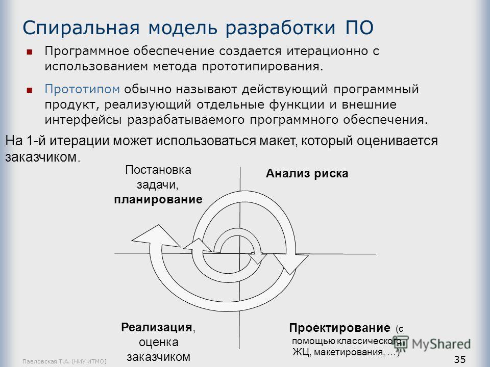 Павловская Т.А. (НИУ ИТМО) 35 Спиральная модель разработки ПО Программное обеспечение создается итерационно с использованием метода прототипирования. Прототипом обычно называют действующий программный продукт, реализующий отдельные функции и внешние