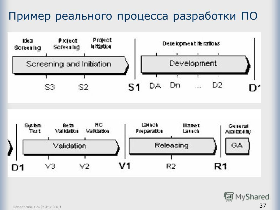 Павловская Т.А. (НИУ ИТМО) 37 Пример реального процесса разработки ПО