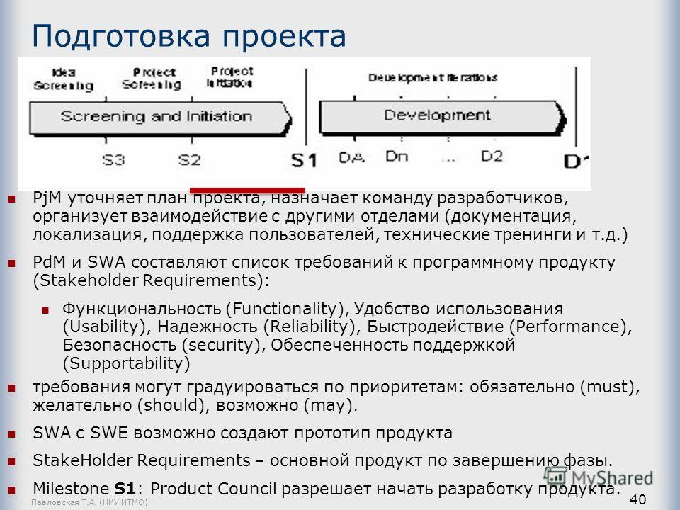 Павловская Т.А. (НИУ ИТМО) 40 Подготовка проекта PjM уточняет план проекта, назначает команду разработчиков, организует взаимодействие с другими отделами (документация, локализация, поддержка пользователей, технические тренинги и т.д.) PdM и SWA сост