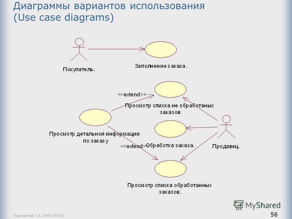 Павловская Т.А. (НИУ ИТМО) 56 Диаграммы вариантов использования (Use case diagrams)