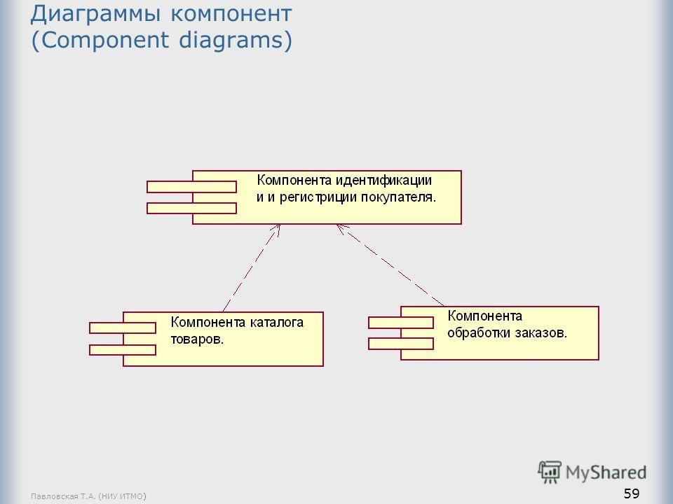 Павловская Т.А. (НИУ ИТМО) 59 Диаграммы компонент (Component diagrams)