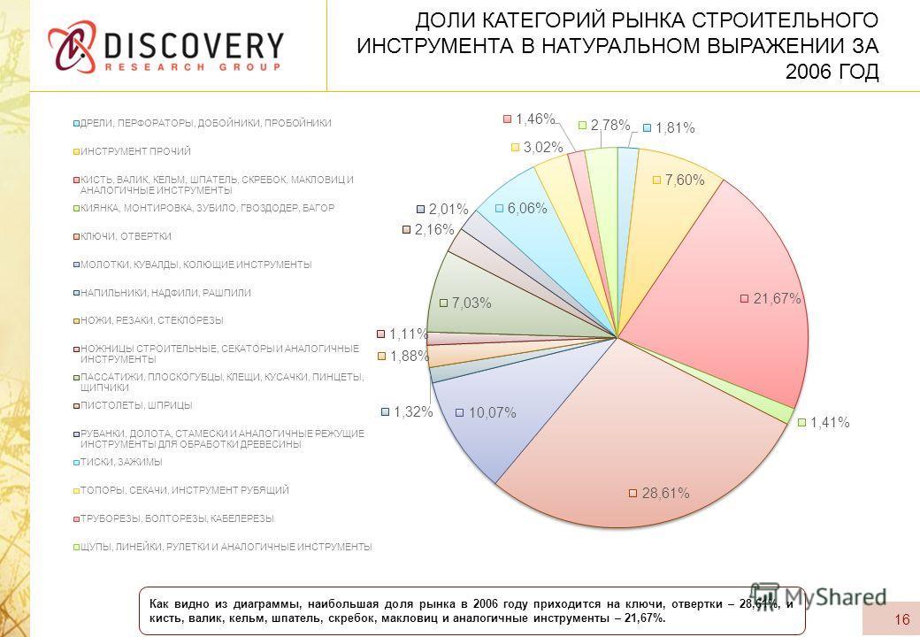 ДОЛИ КАТЕГОРИЙ РЫНКА СТРОИТЕЛЬНОГО ИНСТРУМЕНТА В НАТУРАЛЬНОМ ВЫРАЖЕНИИ ЗА 2006 ГОД 16 Как видно из диаграммы, наибольшая доля рынка в 2006 году приходится на ключи, отвертки – 28,61%, и кисть, валик, кельм, шпатель, скребок, макловиц и аналогичные ин