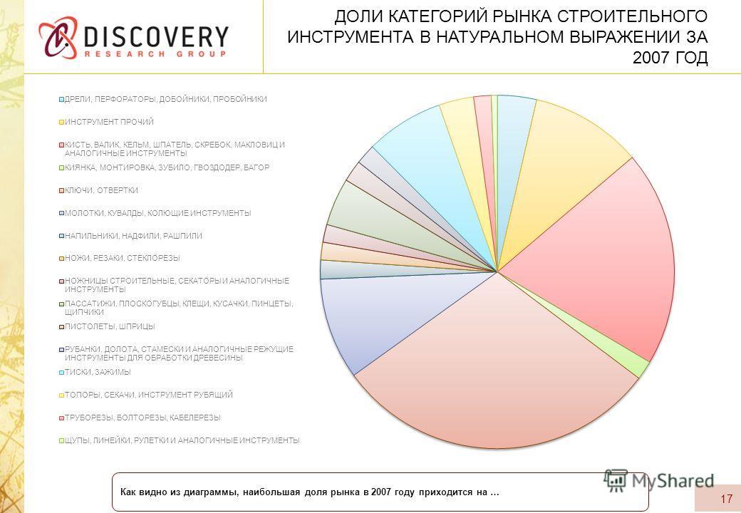 ДОЛИ КАТЕГОРИЙ РЫНКА СТРОИТЕЛЬНОГО ИНСТРУМЕНТА В НАТУРАЛЬНОМ ВЫРАЖЕНИИ ЗА 2007 ГОД 17 Как видно из диаграммы, наибольшая доля рынка в 2007 году приходится на …