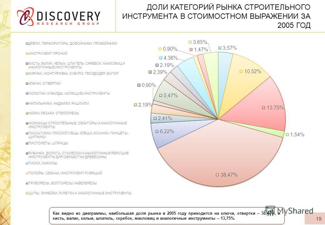 ДОЛИ КАТЕГОРИЙ РЫНКА СТРОИТЕЛЬНОГО ИНСТРУМЕНТА В СТОИМОСТНОМ ВЫРАЖЕНИИ ЗА 2005 ГОД 19 Как видно из диаграммы, наибольшая доля рынка в 2005 году приходится на ключи, отвертки – 38,47%, и кисть, валик, кельм, шпатель, скребок, макловиц и аналогичные ин