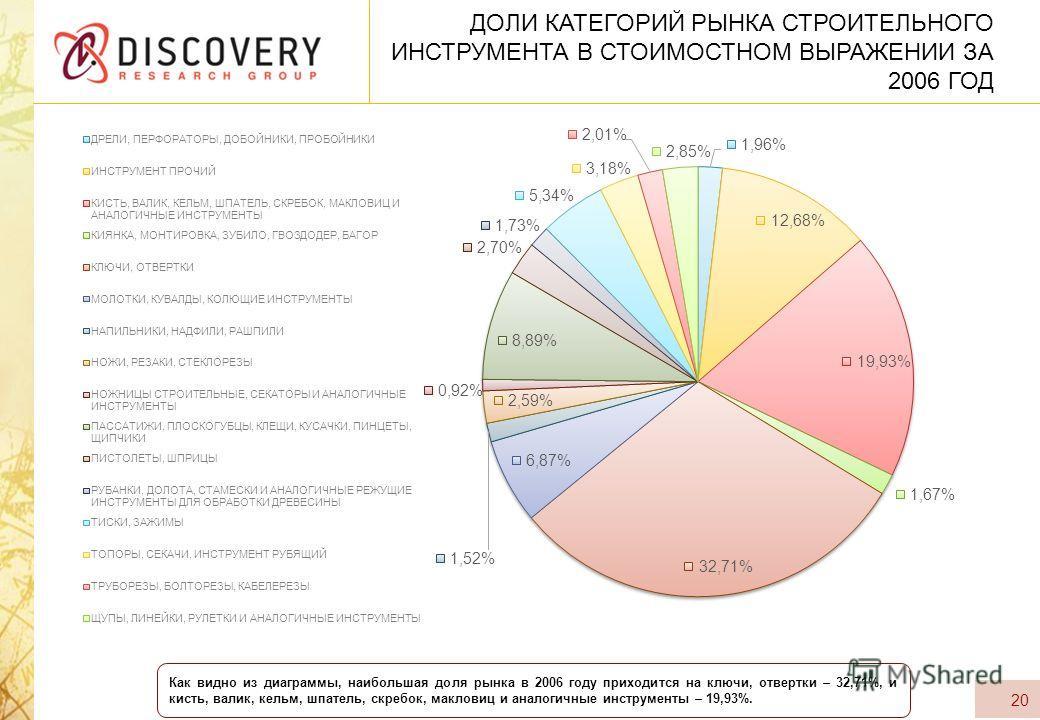 ДОЛИ КАТЕГОРИЙ РЫНКА СТРОИТЕЛЬНОГО ИНСТРУМЕНТА В СТОИМОСТНОМ ВЫРАЖЕНИИ ЗА 2006 ГОД 20 Как видно из диаграммы, наибольшая доля рынка в 2006 году приходится на ключи, отвертки – 32,71%, и кисть, валик, кельм, шпатель, скребок, макловиц и аналогичные ин