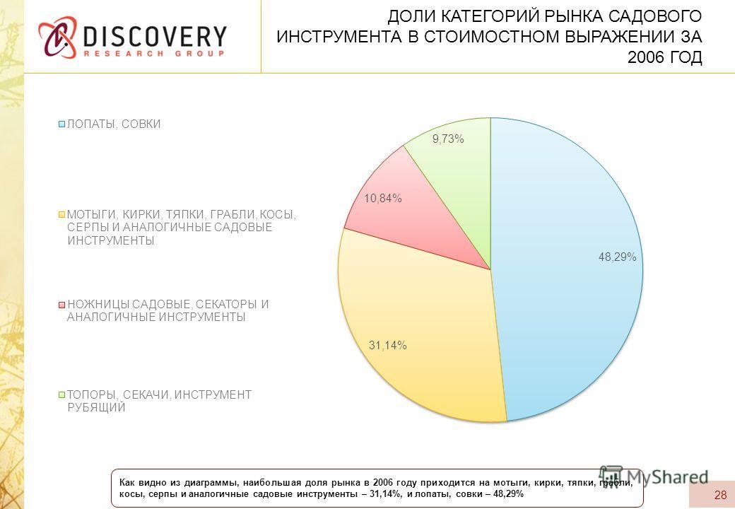 ДОЛИ КАТЕГОРИЙ РЫНКА САДОВОГО ИНСТРУМЕНТА В СТОИМОСТНОМ ВЫРАЖЕНИИ ЗА 2006 ГОД 28 Как видно из диаграммы, наибольшая доля рынка в 2006 году приходится на мотыги, кирки, тяпки, грабли, косы, серпы и аналогичные садовые инструменты – 31,14%, и лопаты, с