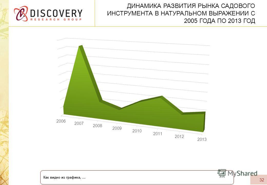 ДИНАМИКА РАЗВИТИЯ РЫНКА САДОВОГО ИНСТРУМЕНТА В НАТУРАЛЬНОМ ВЫРАЖЕНИИ С 2005 ГОДА ПО 2013 ГОД 32 Как видно из графика, …