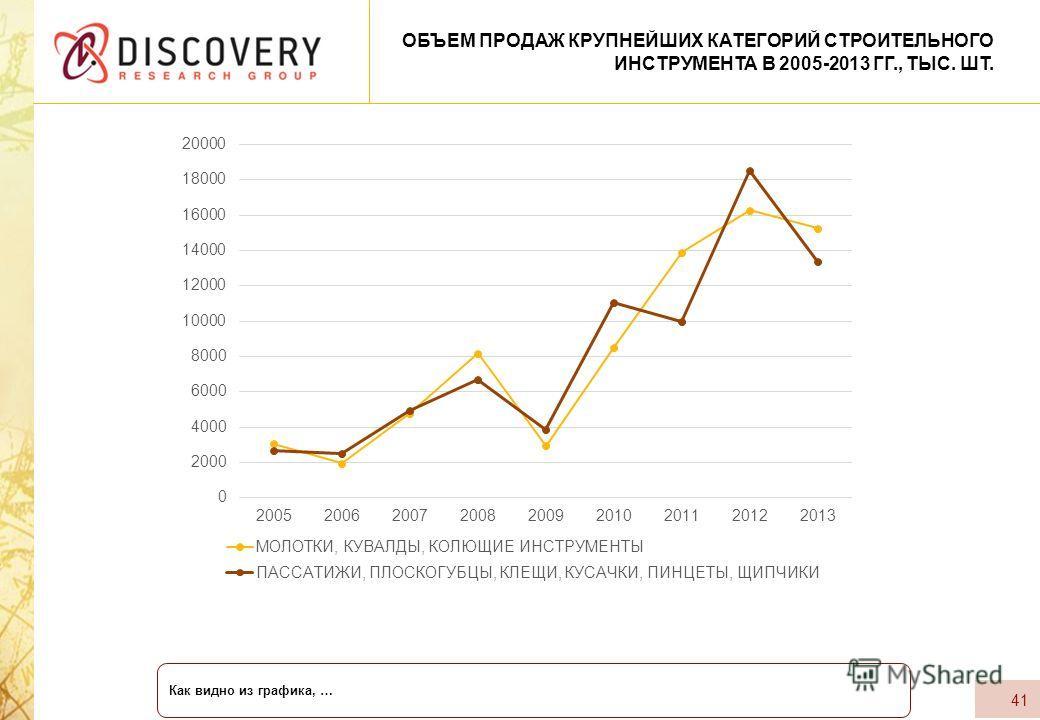 41 ОБЪЕМ ПРОДАЖ КРУПНЕЙШИХ КАТЕГОРИЙ СТРОИТЕЛЬНОГО ИНСТРУМЕНТА В 2005-2013 ГГ., ТЫС. ШТ. Как видно из графика, …