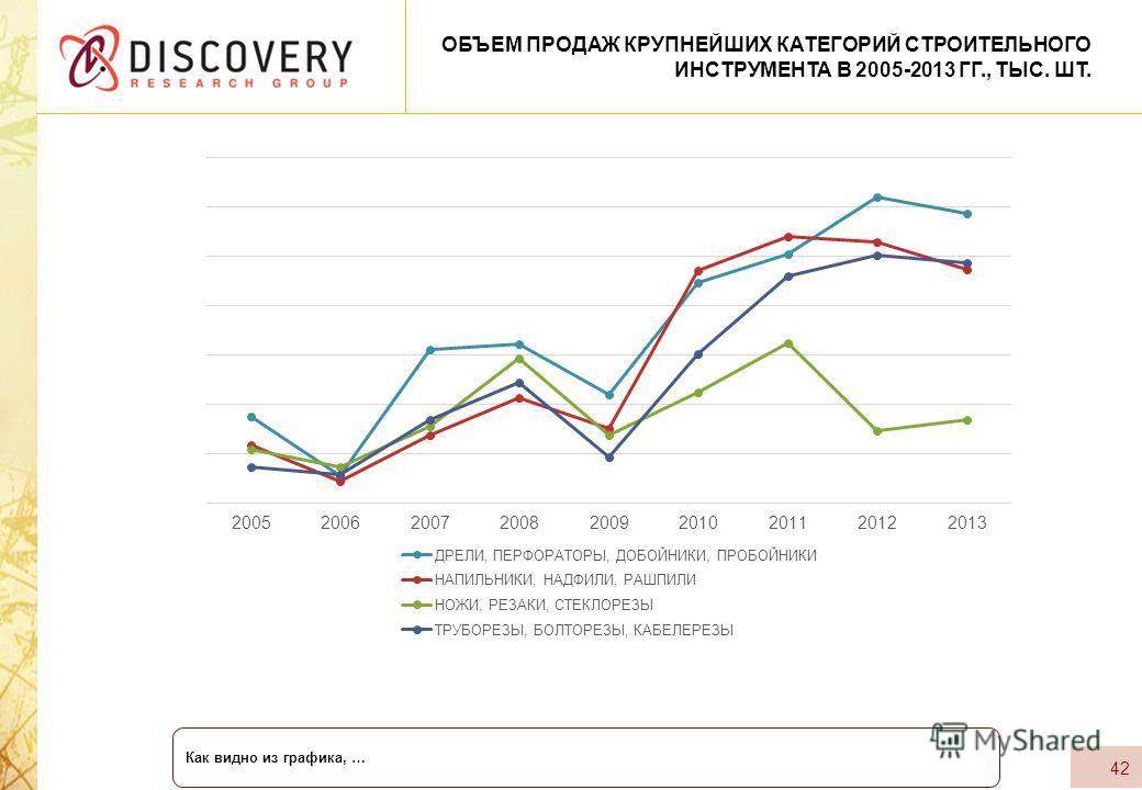 42 ОБЪЕМ ПРОДАЖ КРУПНЕЙШИХ КАТЕГОРИЙ СТРОИТЕЛЬНОГО ИНСТРУМЕНТА В 2005-2013 ГГ., ТЫС. ШТ. Как видно из графика, …