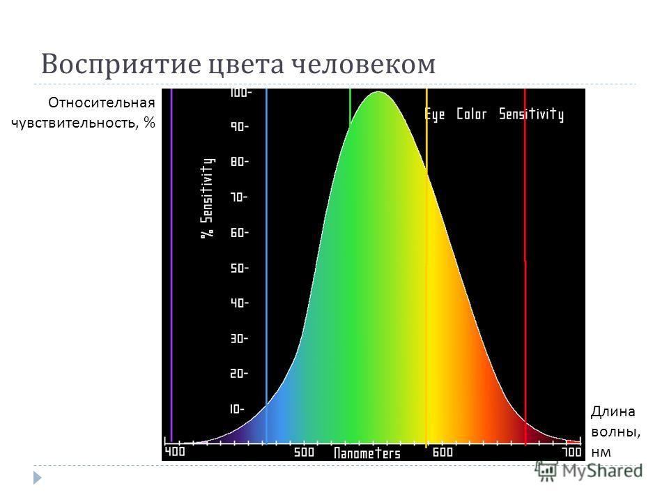 Восприятие цвета человеком Длина волны, нм Относительная чувствительность, %