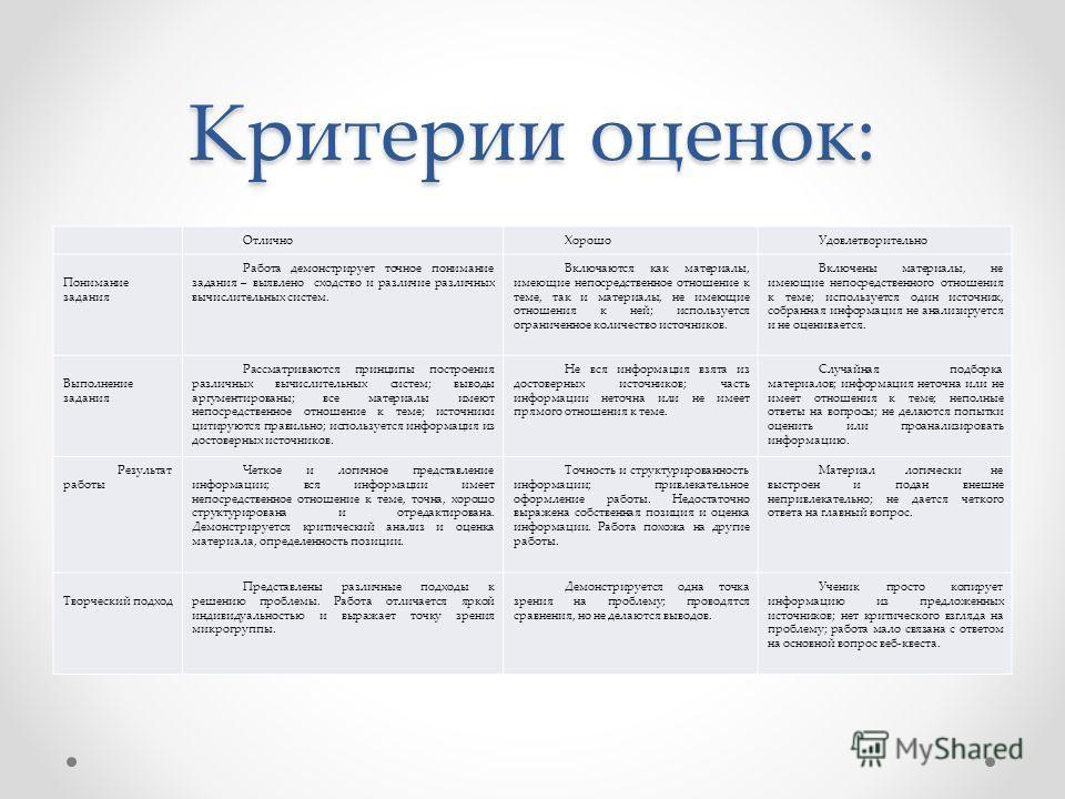 Критерии оценок: Отлично ХорошоУдовлетворительно Понимание задания Работа демонстрирует точное понимание задания – выявлено сходство и различие различных вычислительных систем. Включаются как материалы, имеющие непосредственное отношение к теме, так