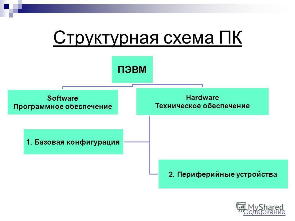 Структурная схема ПК ПЭВМ Software Программное обеспечение Hardware Техническое обеспечение 1. Базовая конфигурация 2. Периферийные устройства Содержание Содержание.