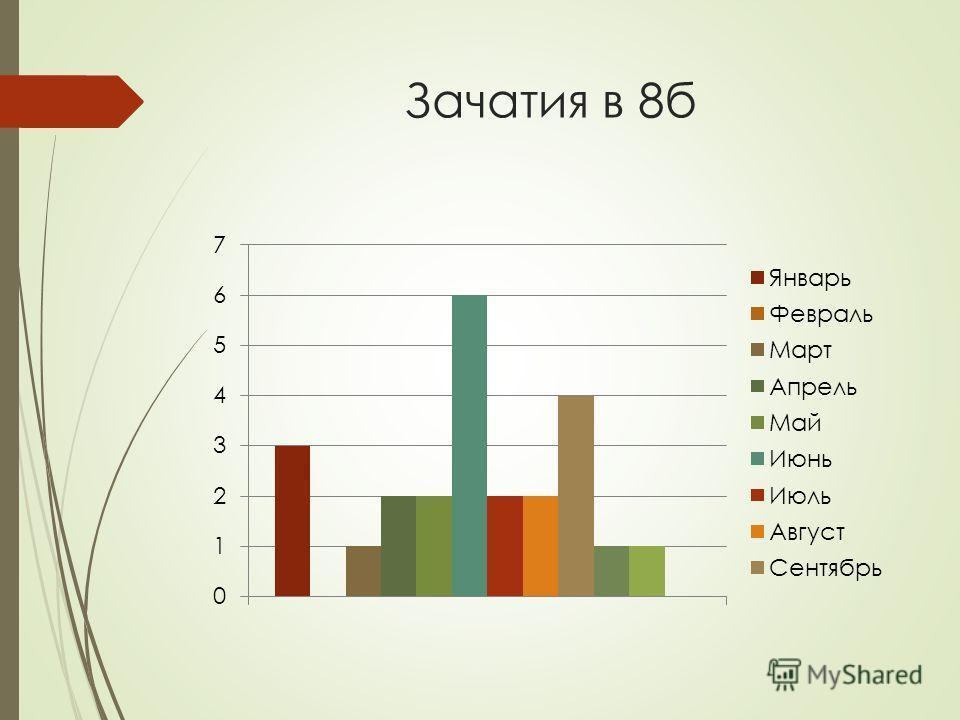Зачатия в 8 б