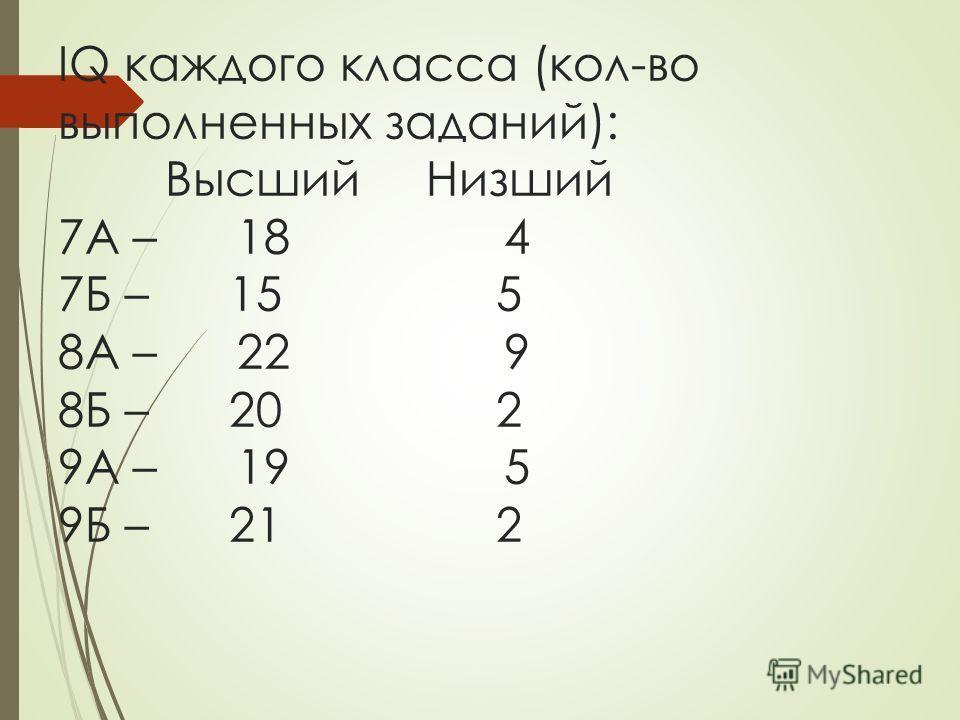 IQ каждого класса (кол-во выполненных заданий): Высший Низший 7А – 18 4 7Б – 15 5 8А – 22 9 8Б – 20 2 9А – 19 5 9Б – 21 2
