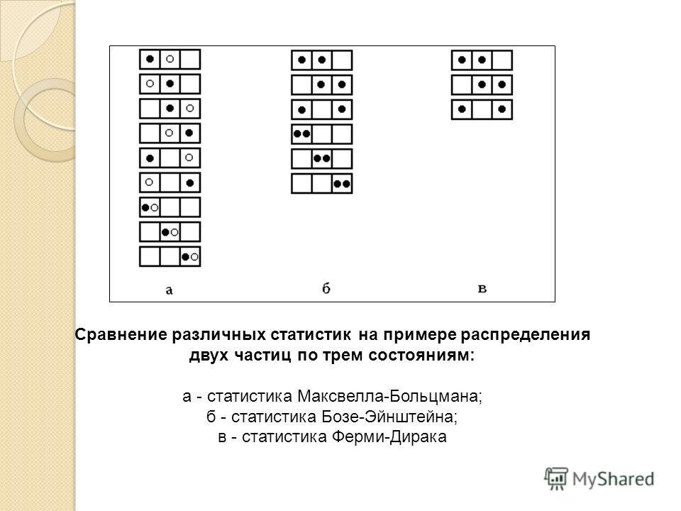 Сравнение различных статистик на примере распределения двух частиц по трем состояниям: а - статистика Максвелла-Больцмана; б - статистика Бозе-Эйнштейна; в - статистика Ферми-Дирака