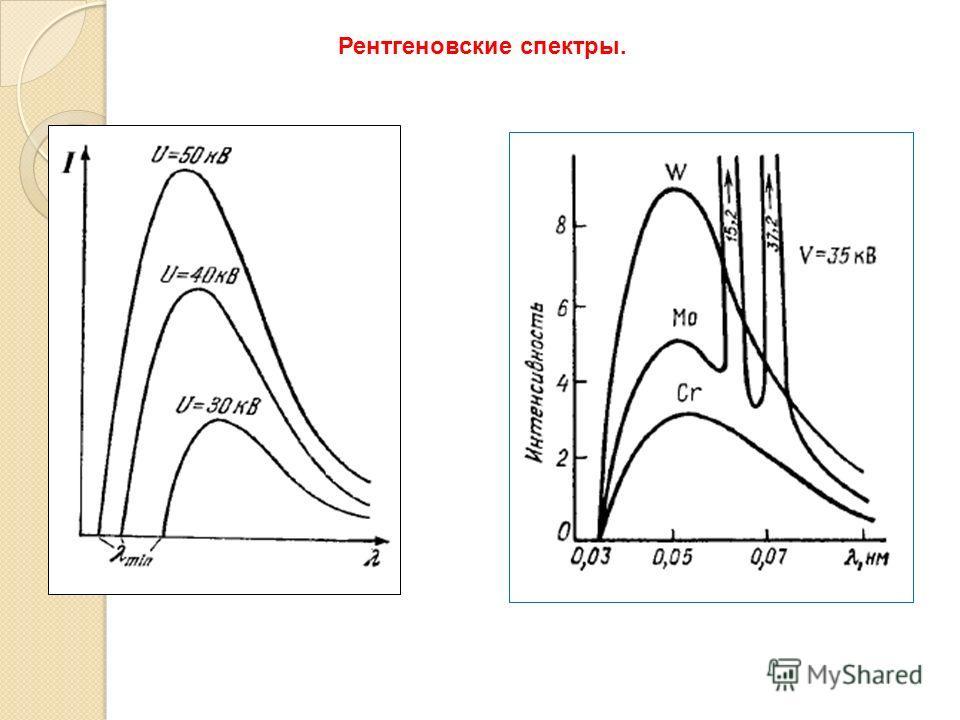 Рентгеновские спектры.