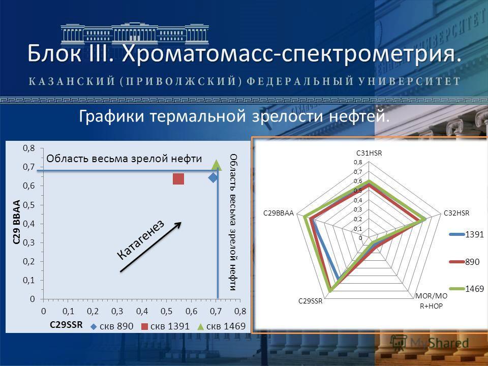 Блок III. Хроматомасс-спектрометрия Блок III. Хроматомасс-спектрометрия. Графики термальной зрелости нефтей.