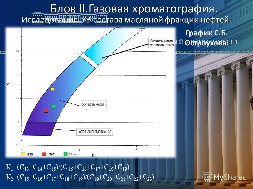 Блок II.Газовая хроматография. Блок II.Газовая хроматография. График С.Б. Остроухова. К 1 =(С 13 +С 14 +С 15 )/(С 15 +С 16 +С 17 +С 18 +С 19 ) К 2 =(С 15 +С 16 +С 17 +С 18 +С 19 )/(С 19 +С 20 +С 21 +С 22 +С 23 ) Исследование УВ состава масляной фракц