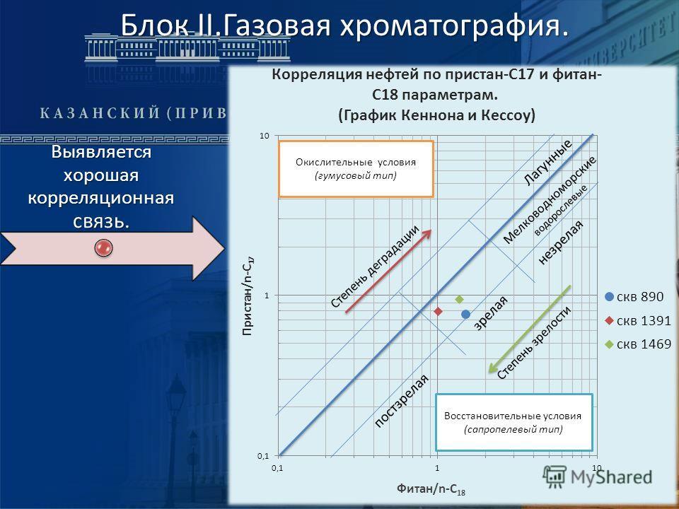 Блок II.Газовая хроматография. Блок II.Газовая хроматография. Выявляется хорошая корреляционная связь.
