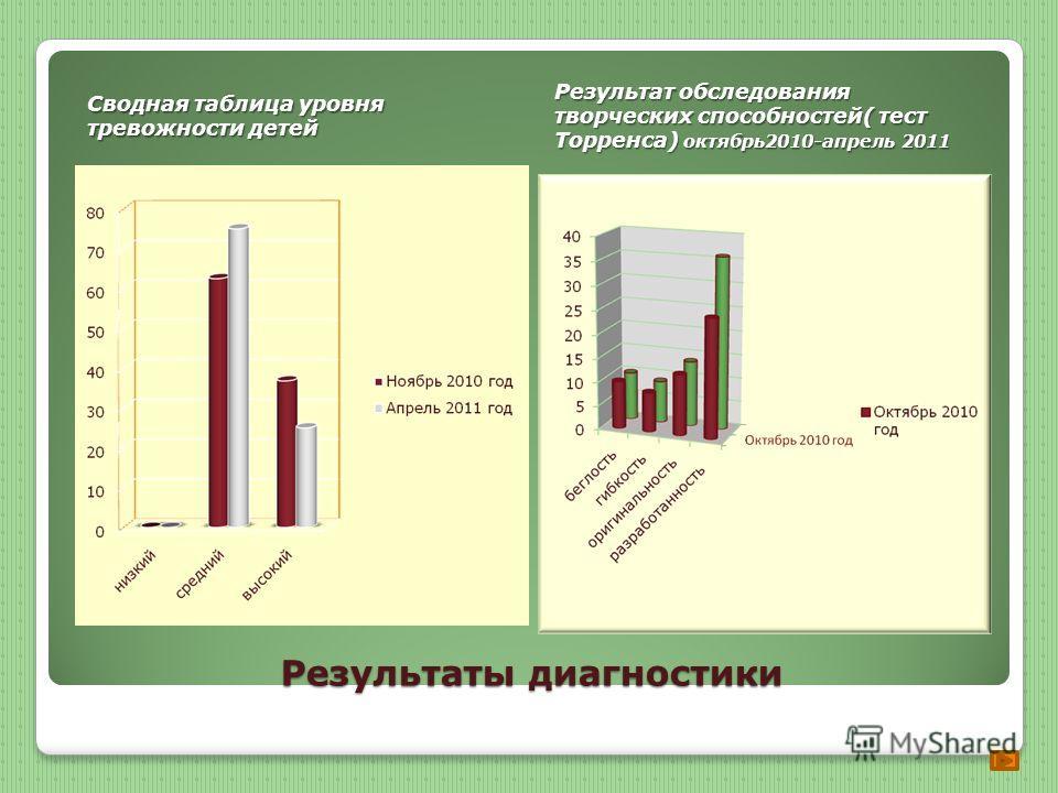 Результаты диагностики Сводная таблица уровня тревожности детей Результат обследования творческих способностей( тест Торренса) октябрь 2010-апрель 2011