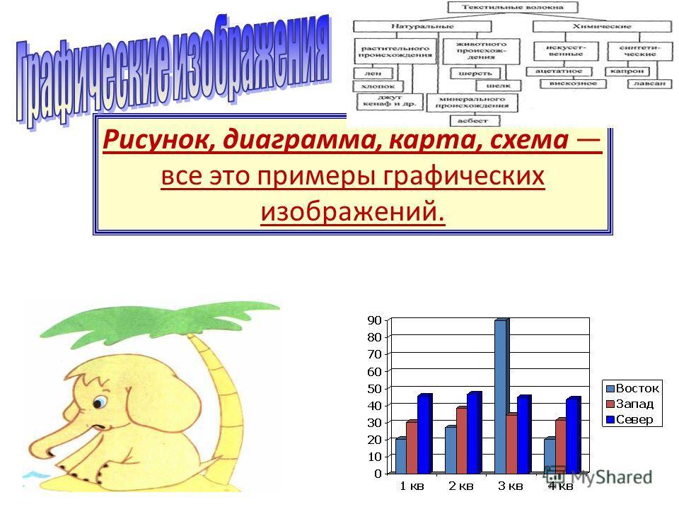 Рисунок, диаграмма, карта, схема все это примеры графических изображений.