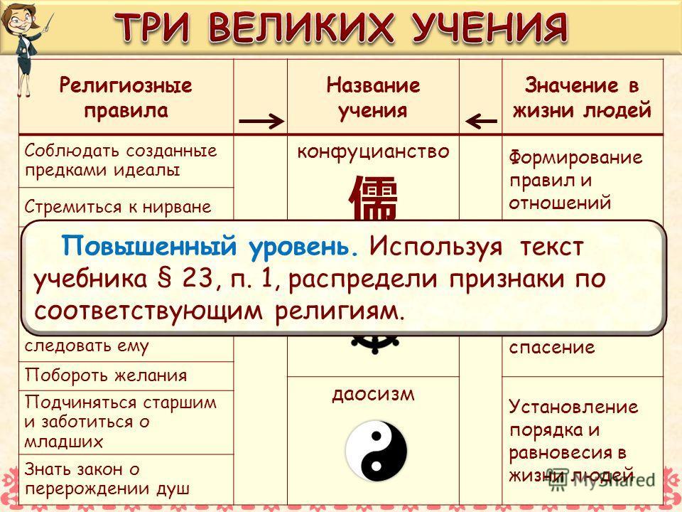 Религиозные правила Название учения Значение в жизни людей Соблюдать созданные предками идеалы конфуцианство Формирование правил и отношений между людьми Стремиться к нирване Сохранить в себе человеческую культуру буддизм Получение людьми надежды на