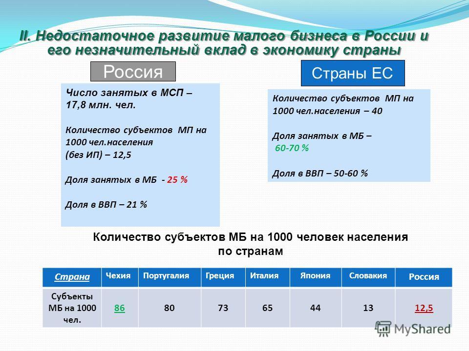 ll. Недостаточное развитие малого бизнеса в России и его незначительный вклад в экономику страны Россия Страны ЕС Количество субъектов МП на 1000 чел.населения – 40 Доля занятых в МБ – 60-70 % Доля в ВВП – 50-60 % Число занятых в МСП – 17,8 млн. чел.