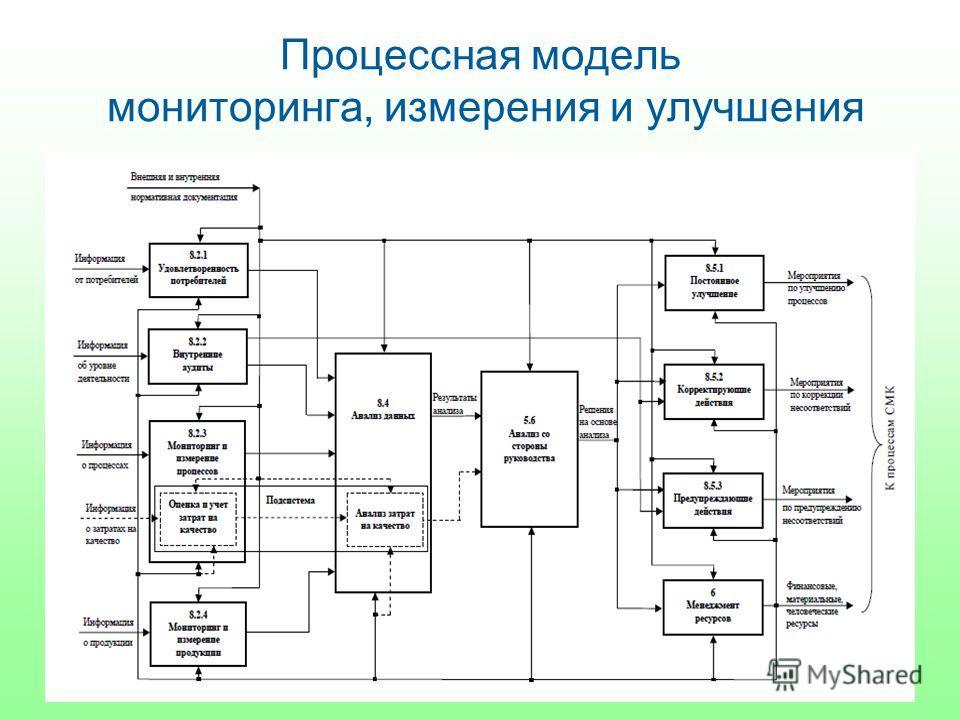 Процессная модель мониторинга, измерения и улучшения