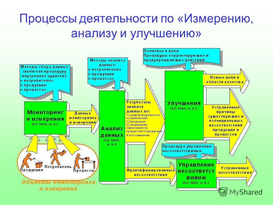 Процессы деятельности по «Измерению, анализу и улучшению»