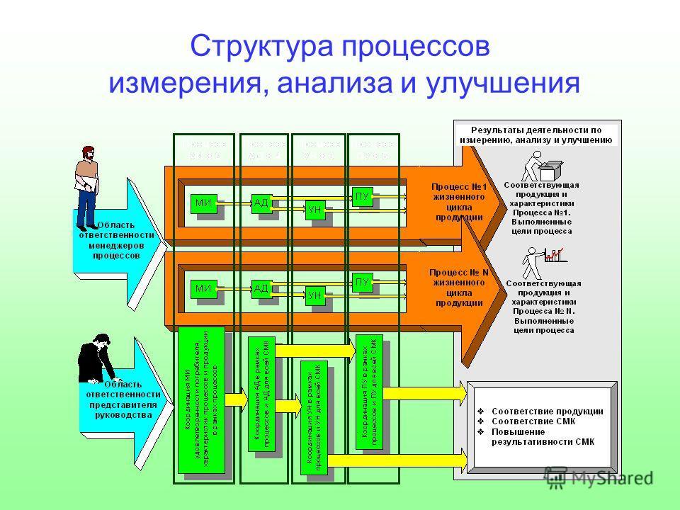 Структура процессов измерения, анализа и улучшения