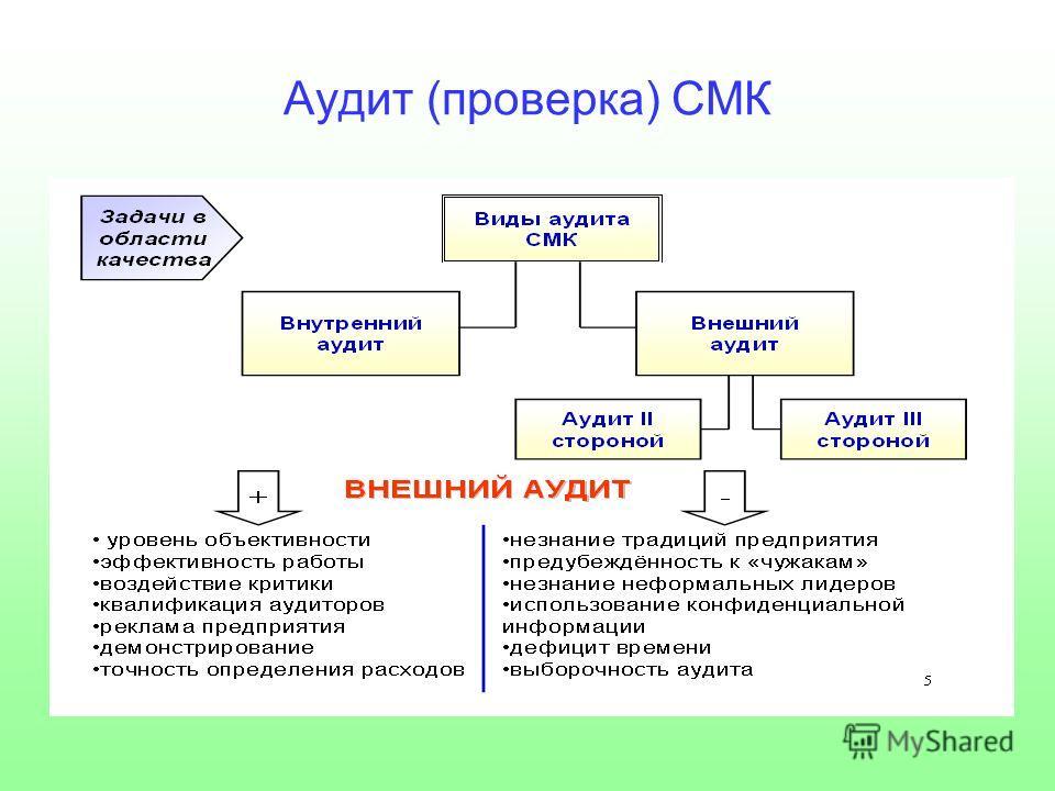 Аудит (проверка) СМК
