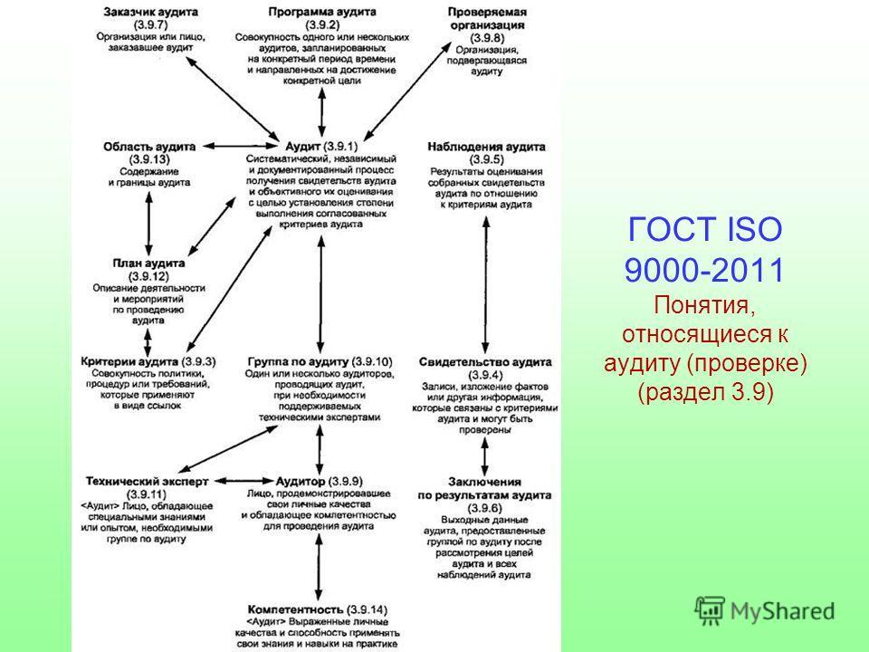 ГОСТ ISO 9000-2011 Понятия, относящиеся к аудиту (проверке) (раздел 3.9)