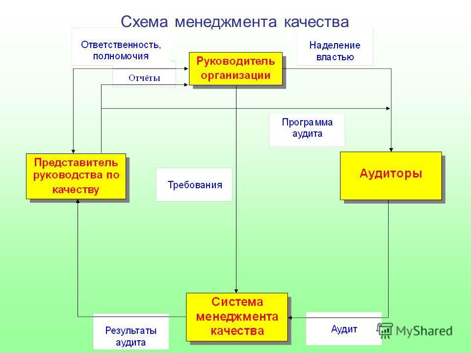 Схема менеджмента качества