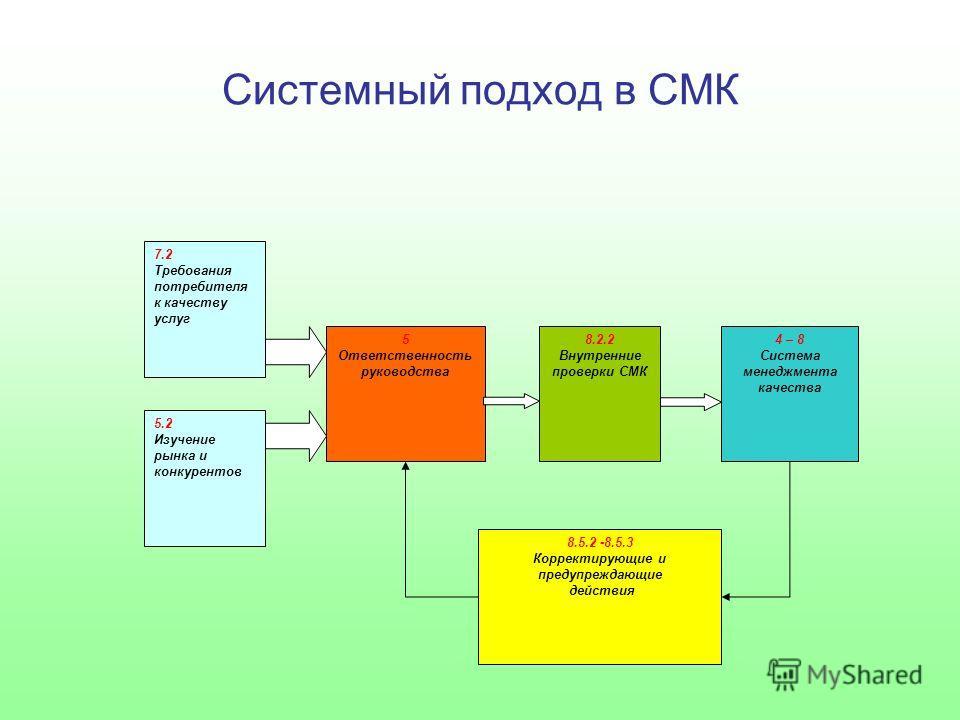 Системный подход в СМК 7.2 Требования потребителя к качеству услуг 5.2 Изучение рынка и конкурентов 5 Ответственность руководства 8.2.2 Внутренние проверки СМК 4 – 8 Система менеджмента качества 8.5.2 -8.5.3 Корректирующие и предупреждающие действия